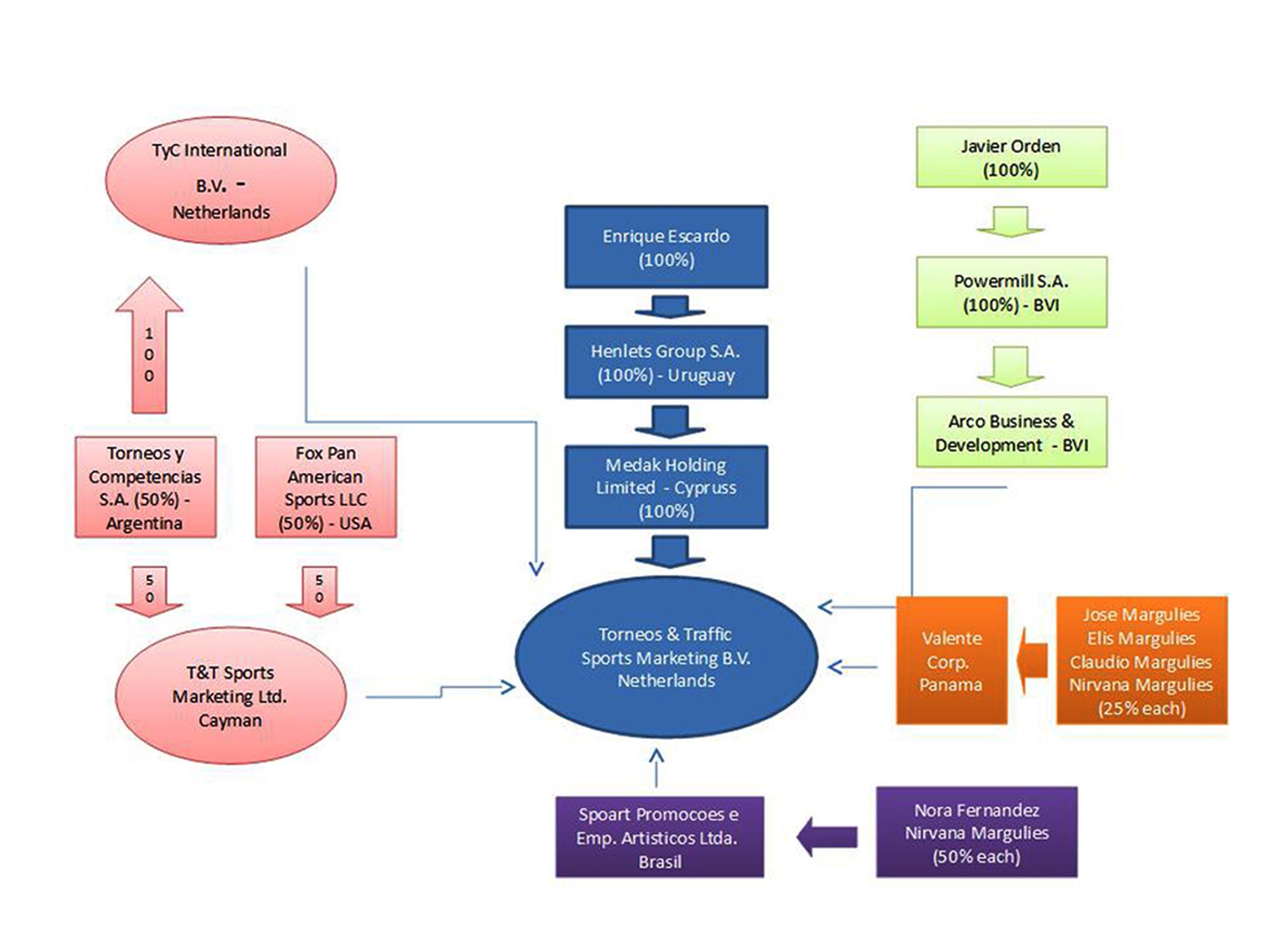 Todas relacionadas. Power point hallado en la base de datos de Panamá Papers que dibujaba la vinculación de las empresas.