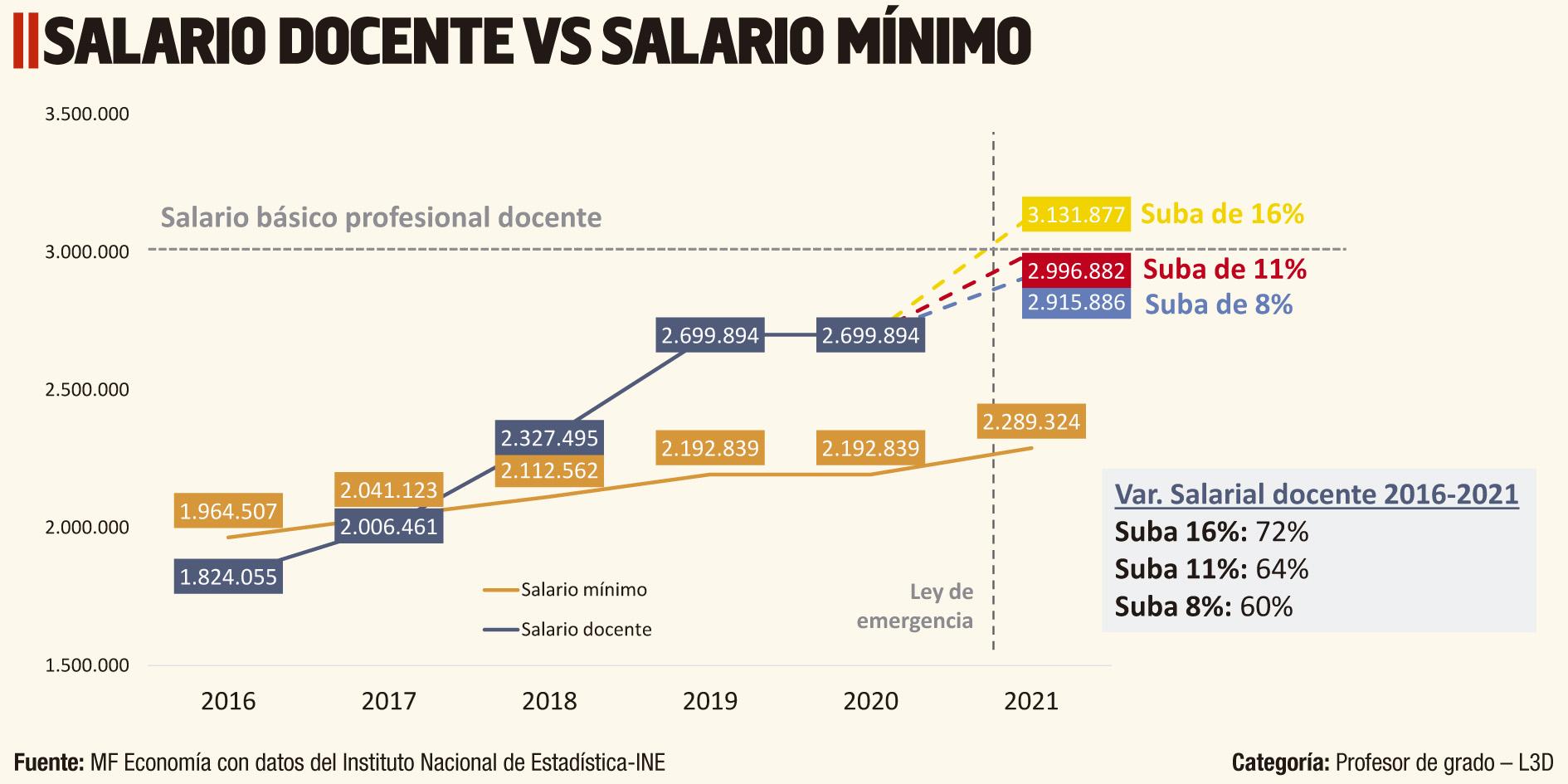SALARIO DOCENTE VS SALARIO MÍNIMO