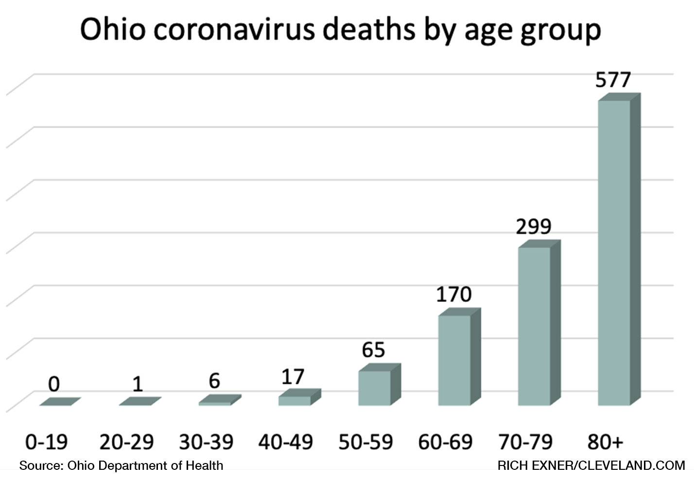 Jarring Numbers For How Dangerous Coronavirus Has Been For Older Ohioans And How Few Younger People Have Died Cleveland Com