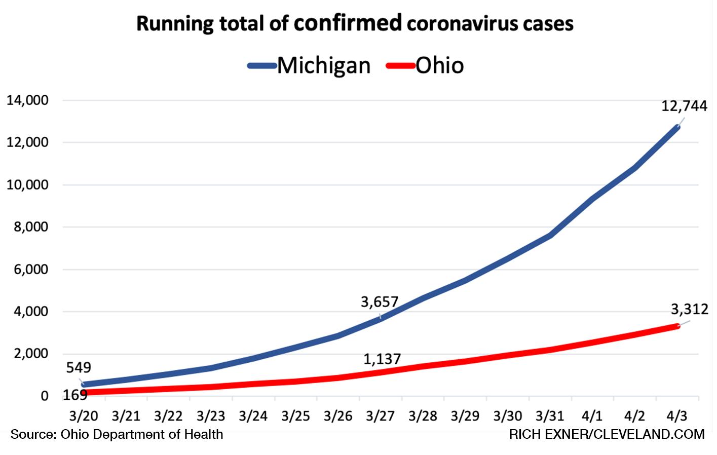 Michigan Now Has Quadruple Ohio S Coronavirus Cases What S Causing The Difference Cleveland Com