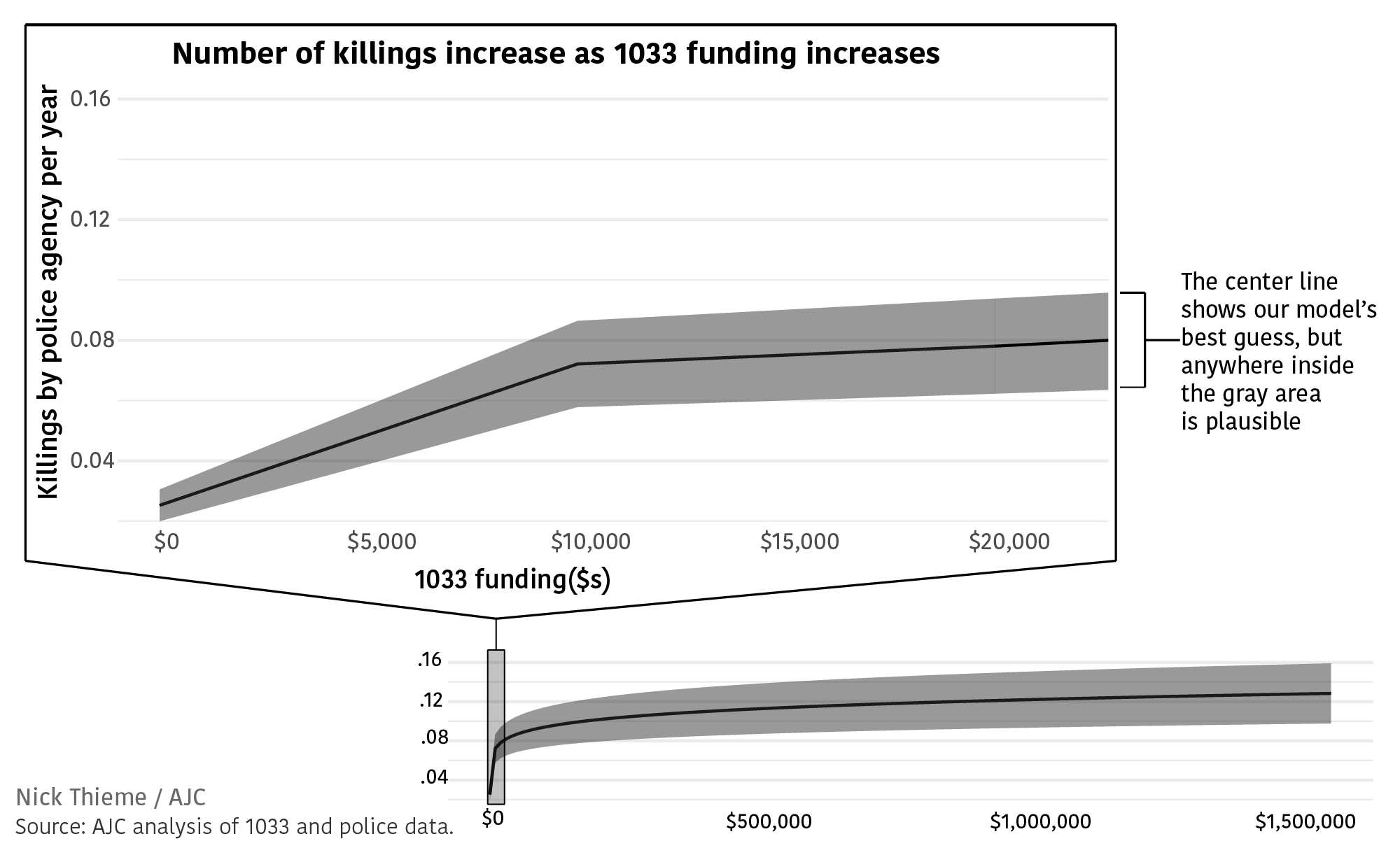 The number of killings increases as 1033 funding increases