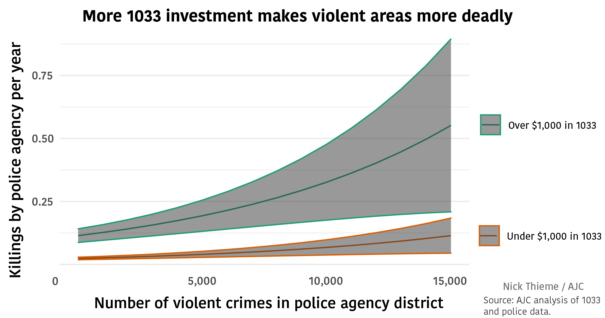 More 1033 investment makes violent areas more deadly