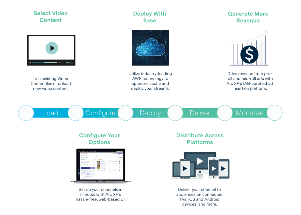 Arc Virtual Channels is a powerfully easy way to use existing video library to create linear channels, monetized with Arc XP's dynamic ad insertion, and delivered straight to the web and OTT devices.