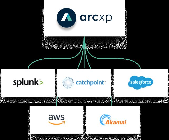 Arc Partners