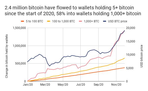 1000 btc ai usd bonus di deposito del casinò bitcoin