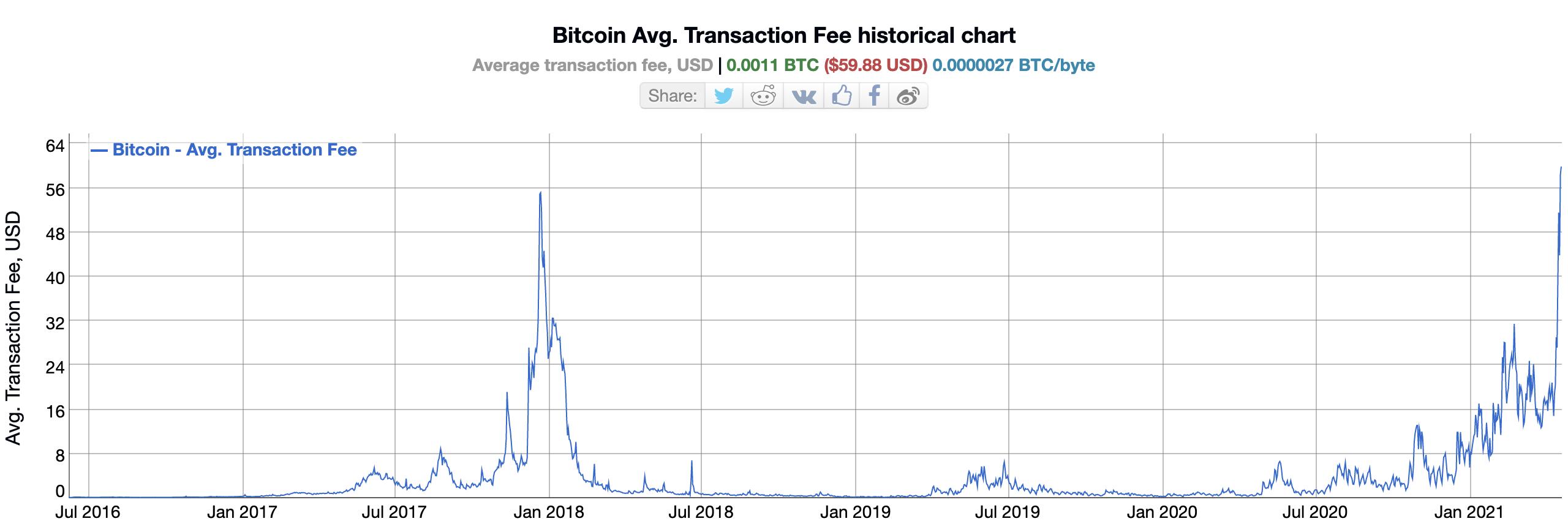 bitcoin fees 21
