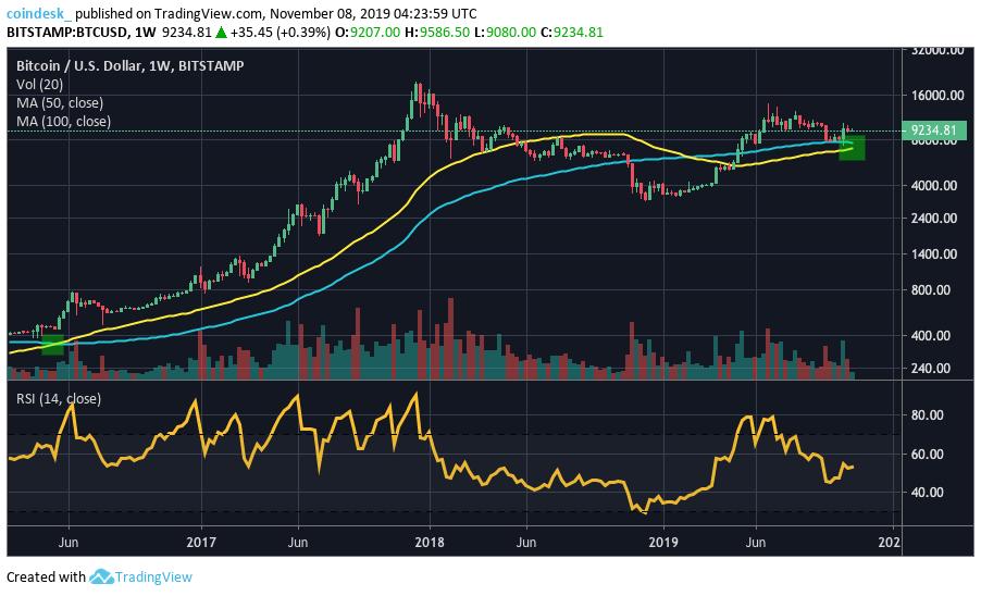 bitcoin golden cross view trading