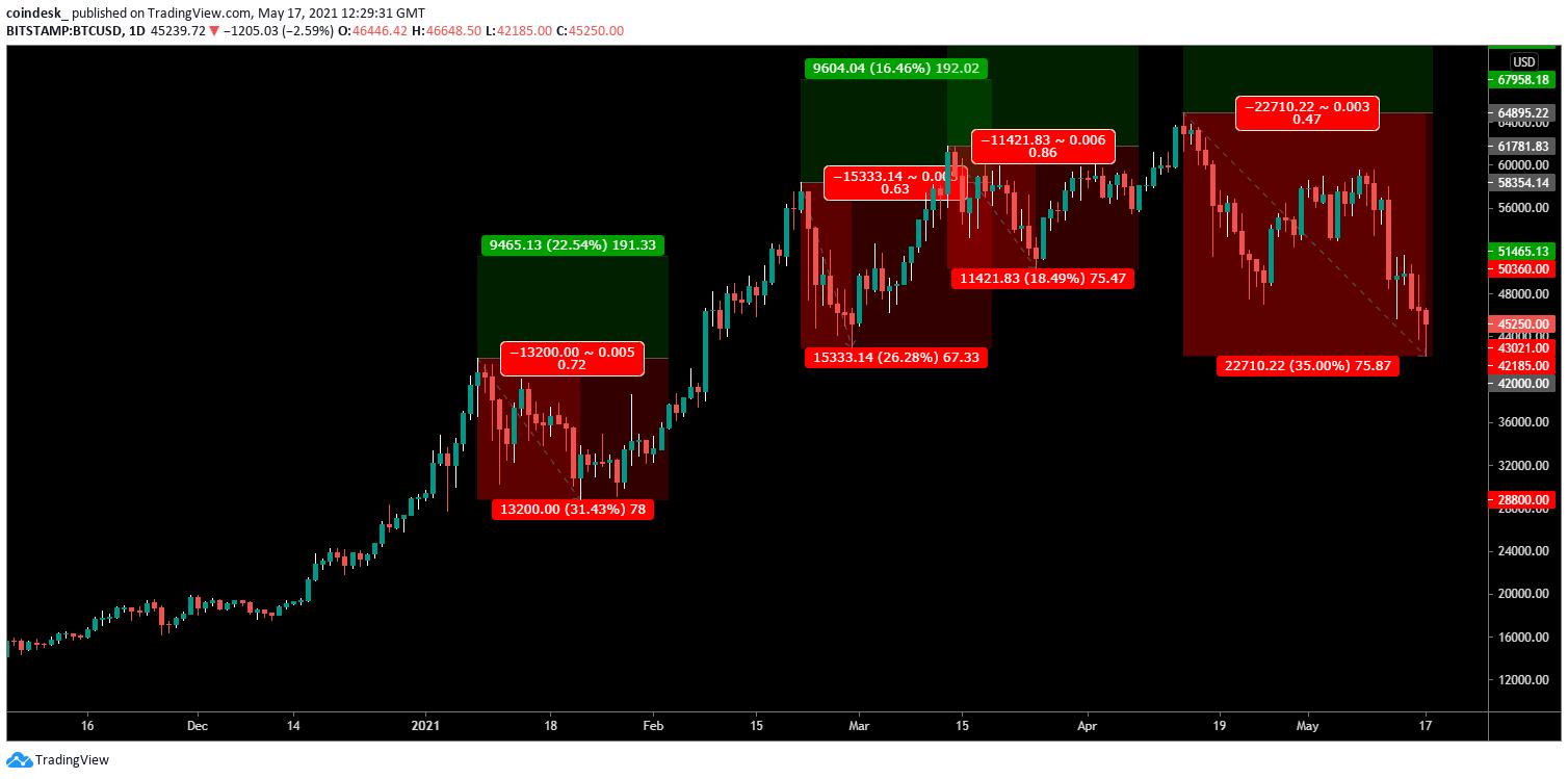 trading bot bitcoin co id