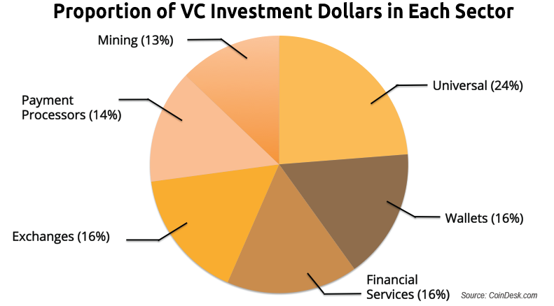 bitcoin vc investment