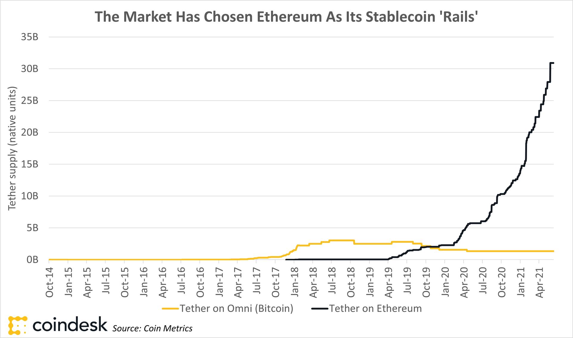 bitcoin commercio ethereum vendita di bitcoin per profitto