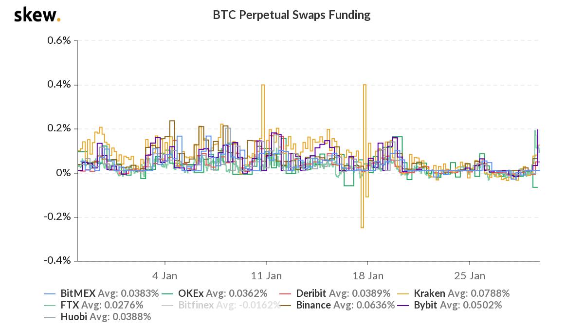 0 4 btc ai usd quanti dollari per bitcoin