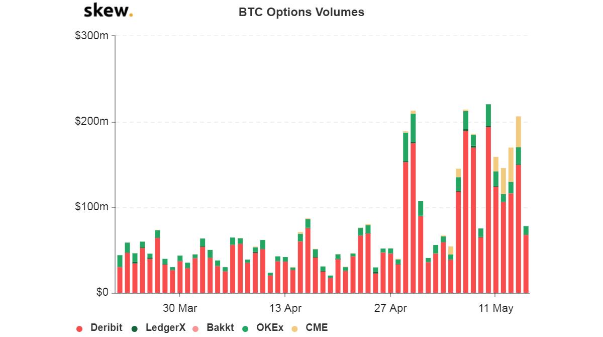 cme bitcoin options volume