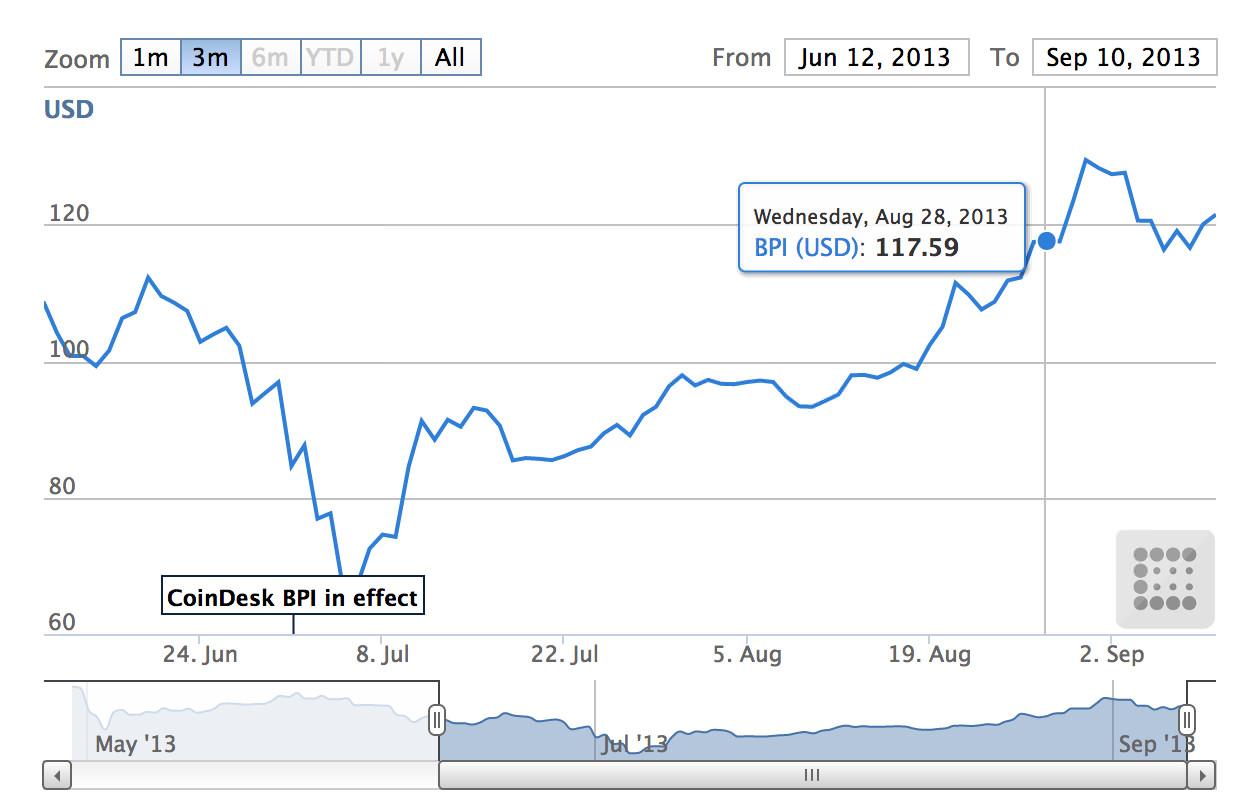 coindesk prezzo bitcoin)