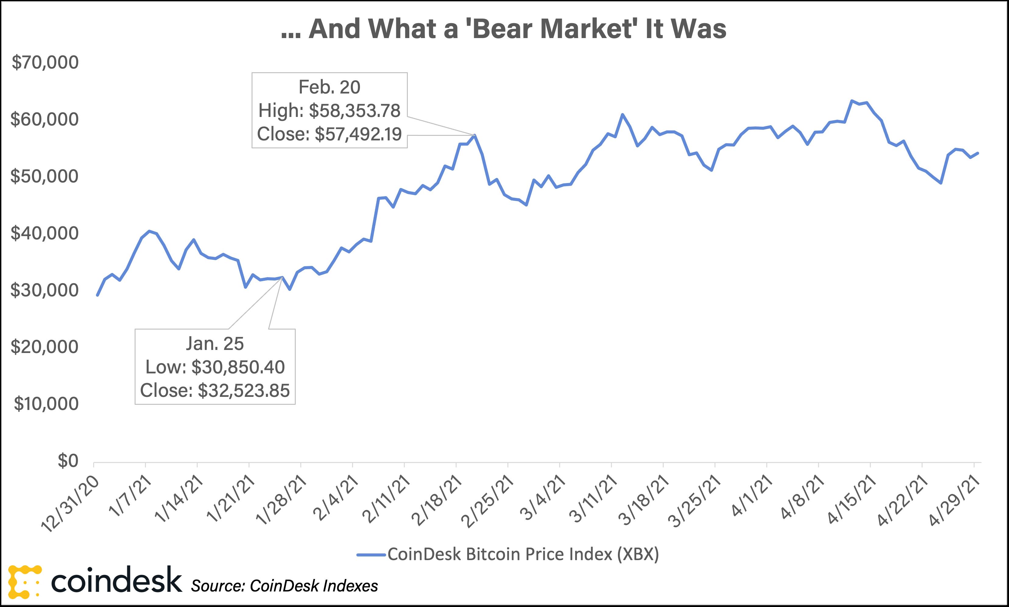 interactive brokers bitcoin futures ticker