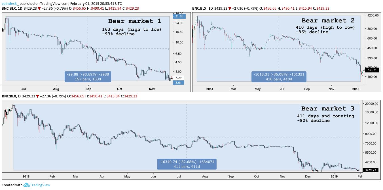 btc bear market