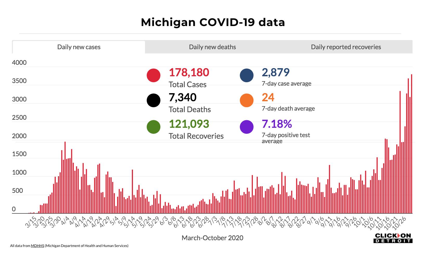 Coronavirus In Michigan Here S What To Know Nov 1 2020