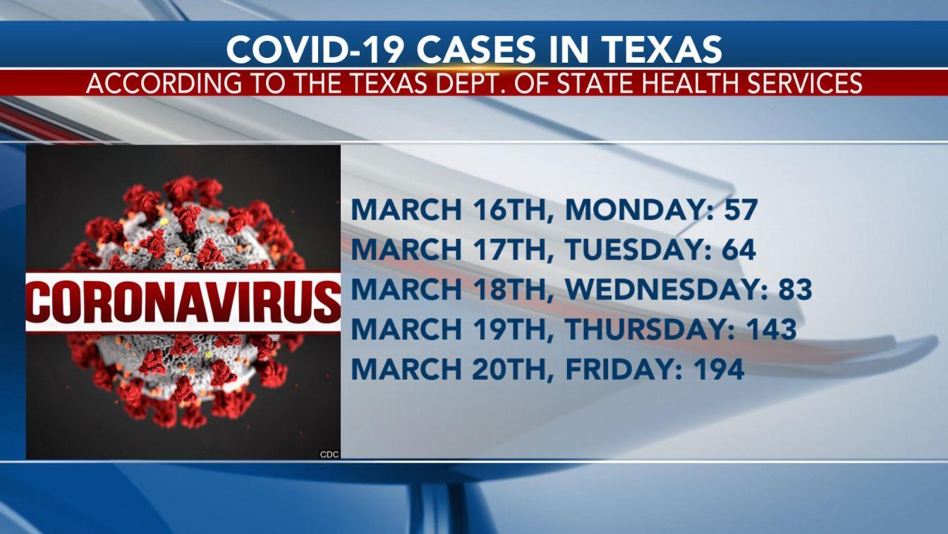 Recap Of Texas Coronavirus Case Numbers For This Week