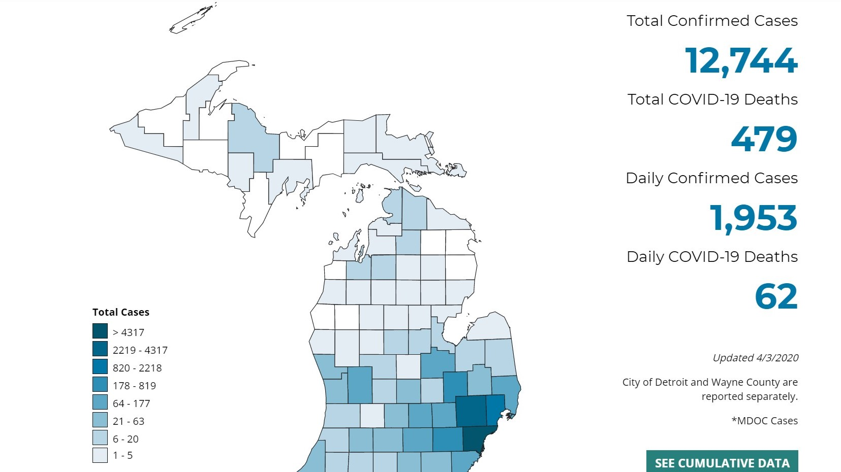 Michigan Coronavirus Cases Surge By Nearly 2 000 Number Of Deaths Slows