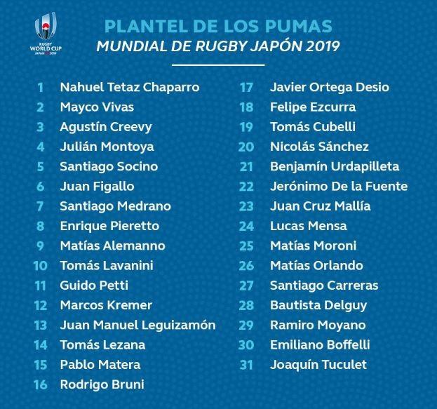 defensa Química malla  La lista oficial de Los Pumas para el Mundial de Japón 2019 | Vía País