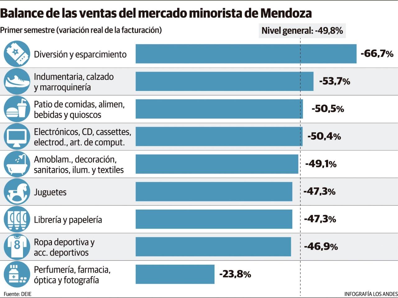 Balance de las ventas del mercado minorista de Mendoza. Gustavo Guevara.