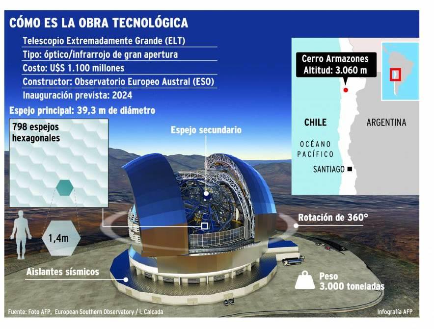 Chile construye el telescopio más grande del mundo | Mundo