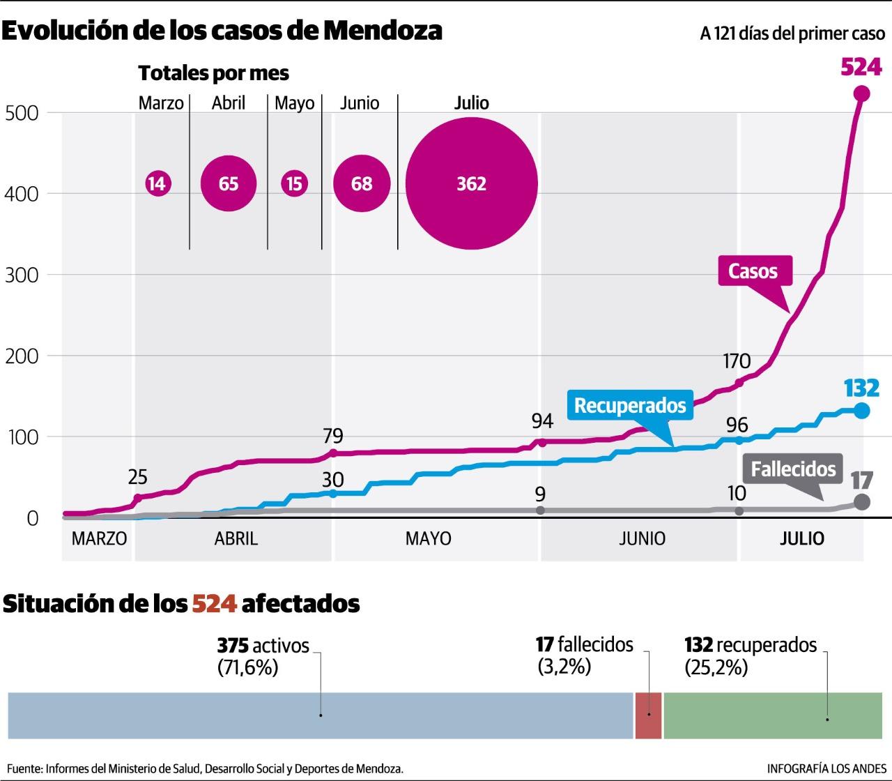 Evolución de los casos en Mendoza -