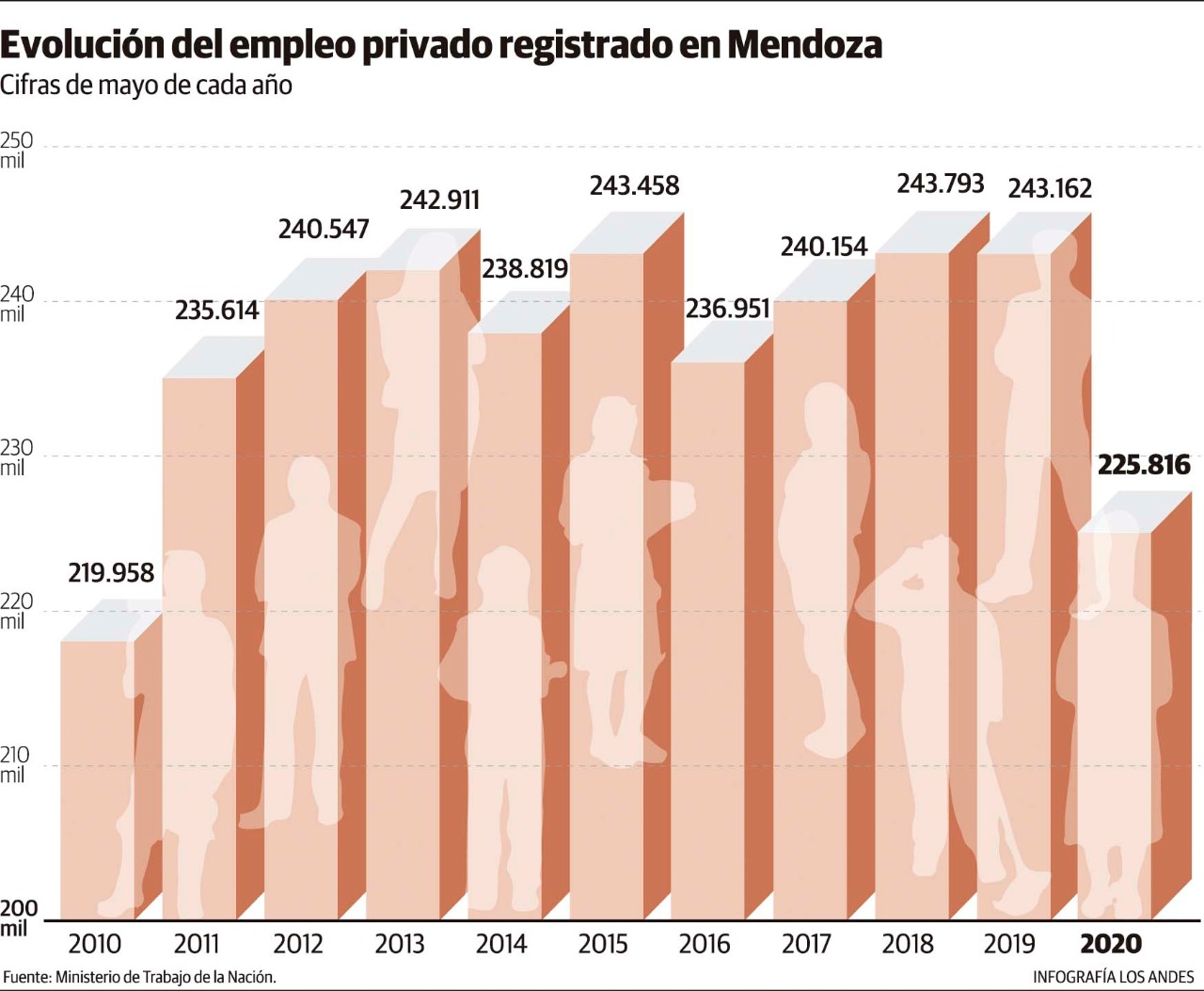 El mercado laboral de Mendoza retrocedió una década.