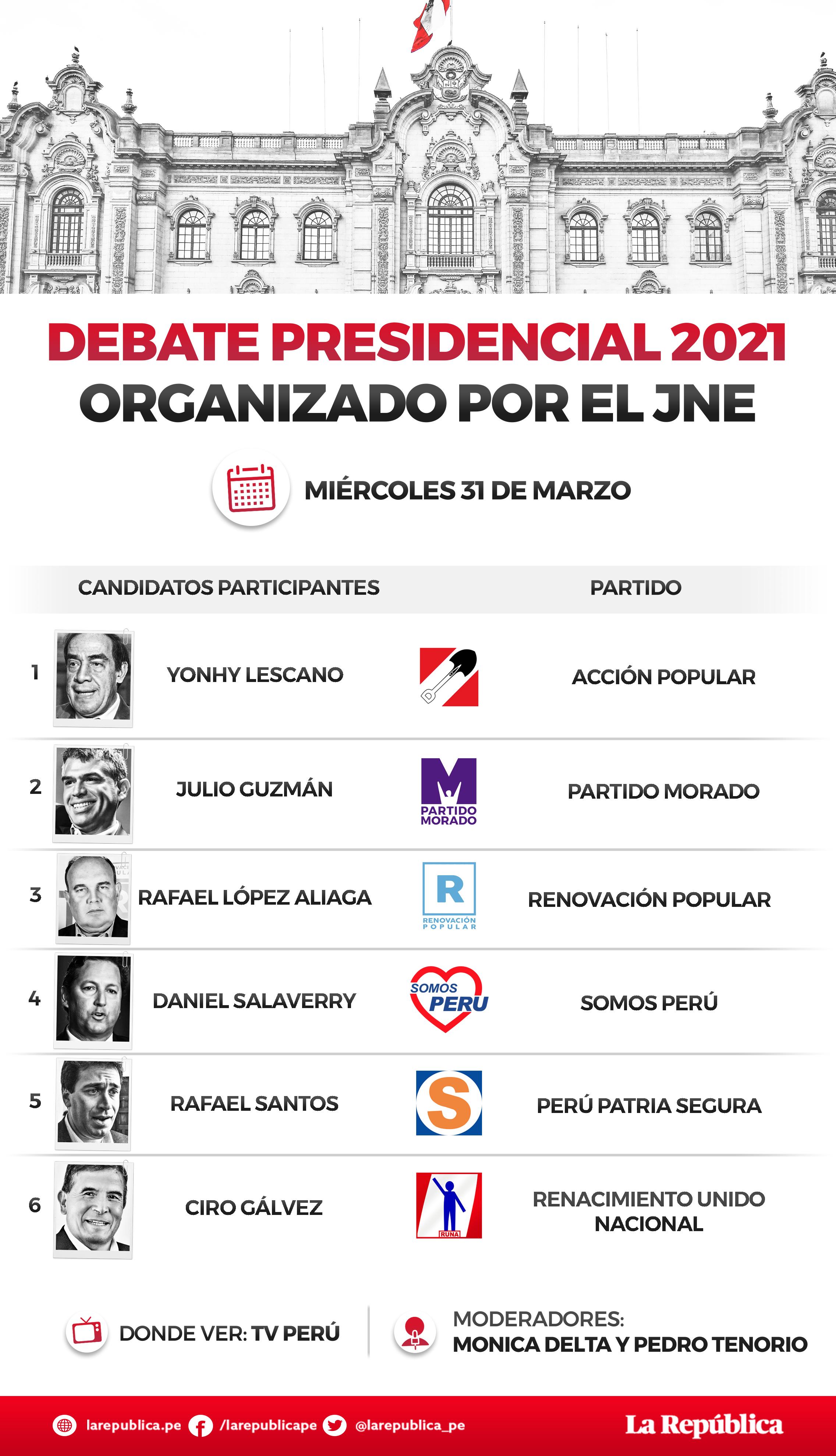 Candidatos para la tercera fecha del debate presidencial 2021.