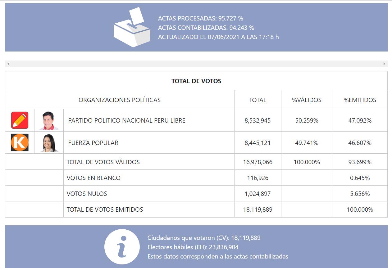 Resultados ONPE al 95,727% de actas procesadas.