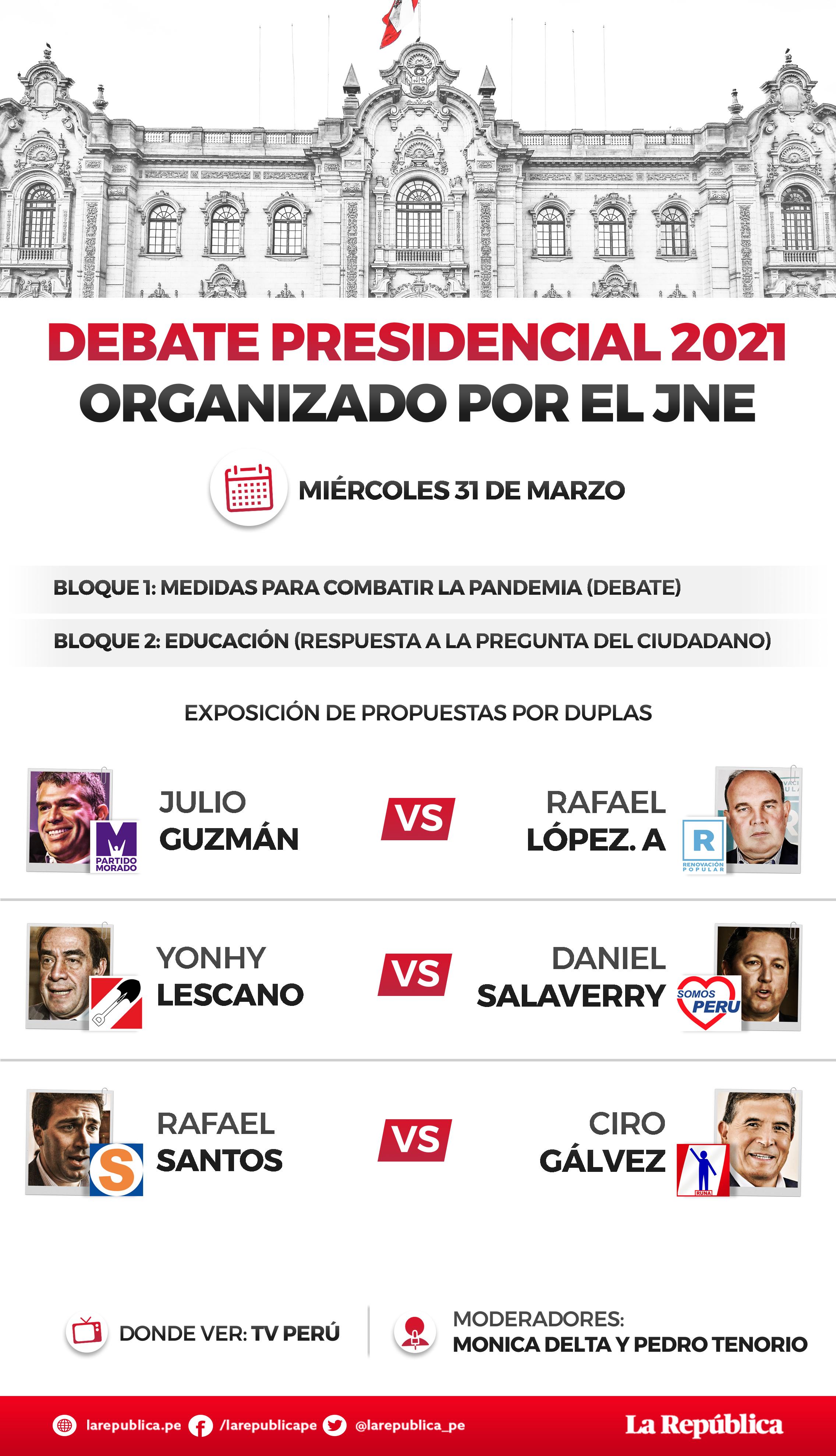 Los candidatos se enfrentarán en duplas para hablar sobre las medidas para combatir la pandemia.