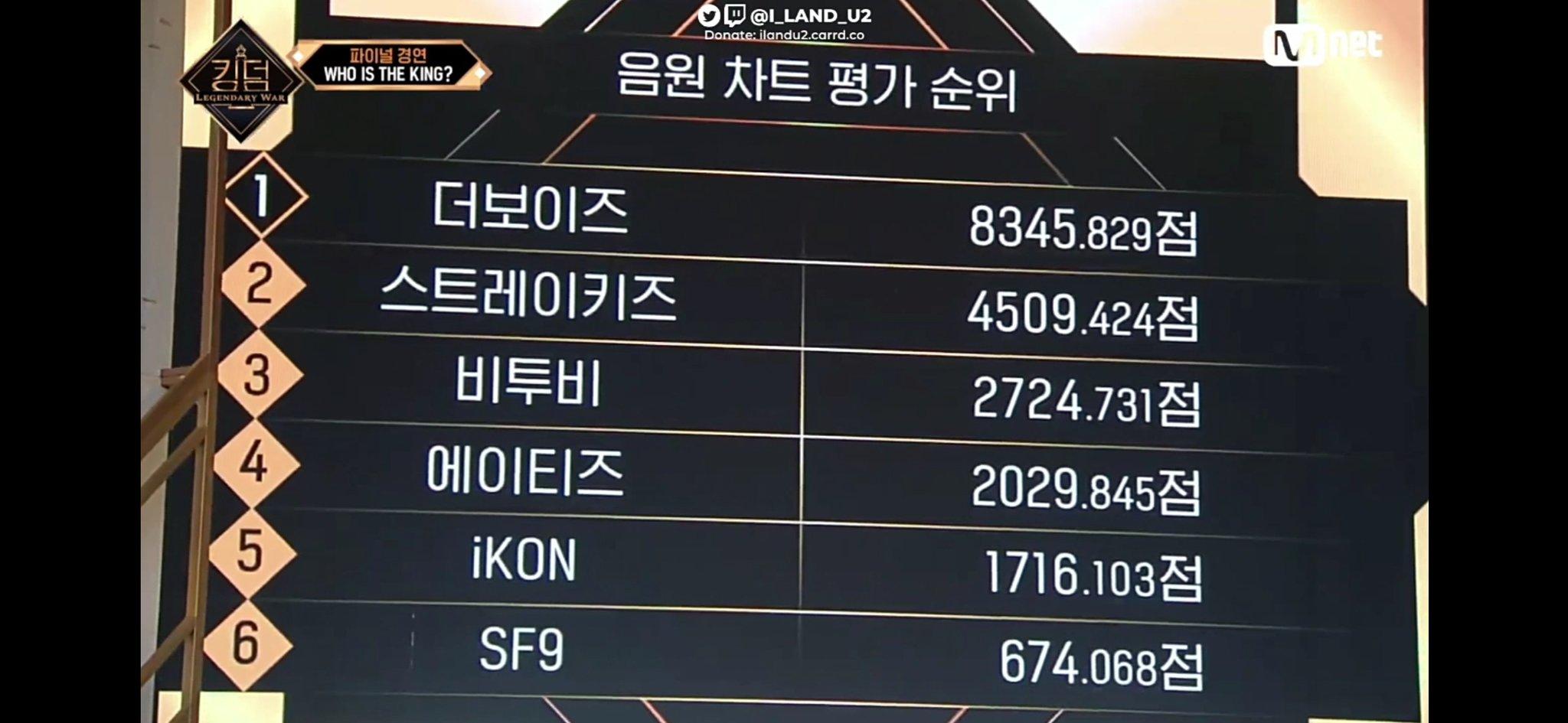 kingdom ranking