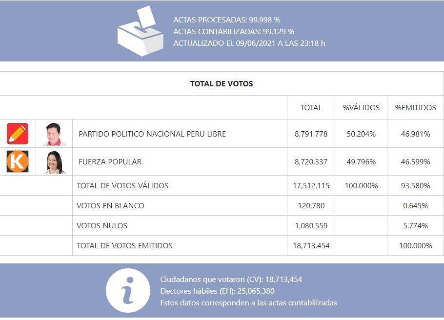 Actualización ONPE al 99.129% de actas contabilizadas