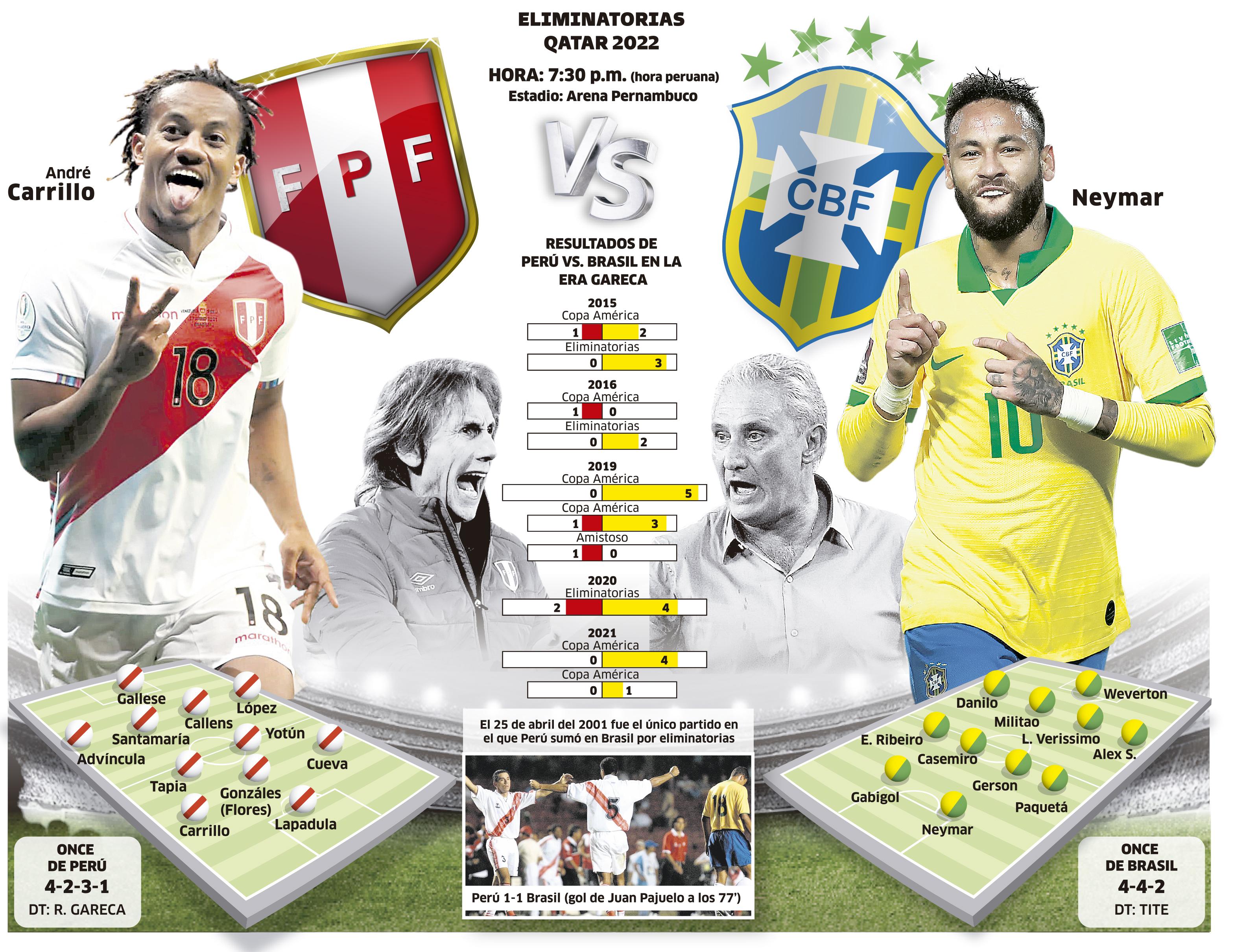 Gráfica del Perú vs. Brasil.