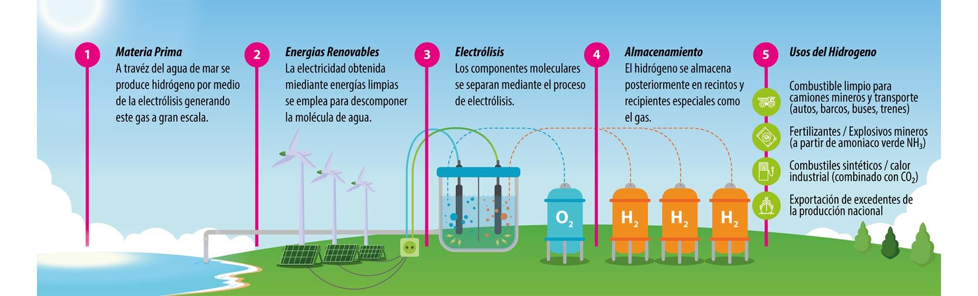 Así es el proceso de producción del hidrógeno verde (energia.gob.cl)