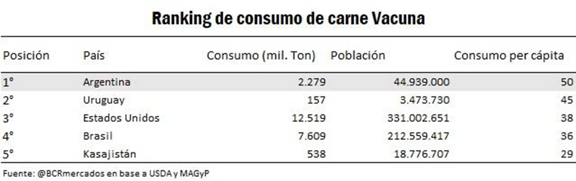 La comparación del consumo de carne vacuna local con el de otros países. (Bolsa de Comercio de Rosario).
