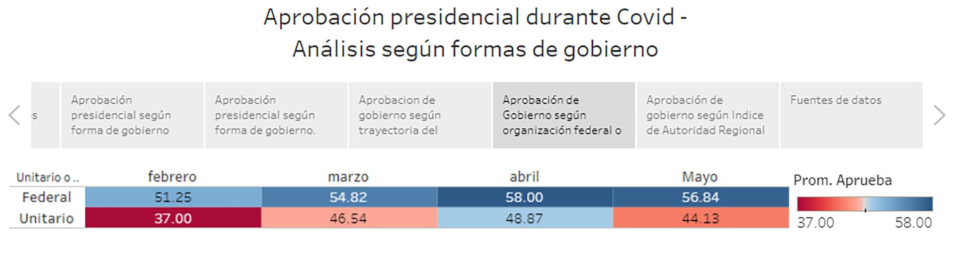 Aprobación presidencial según organización federal o unitaria