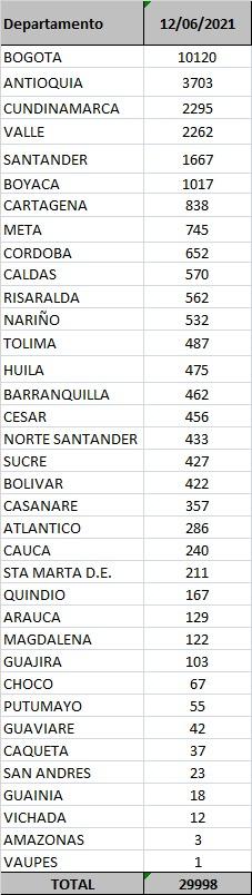Reporte departamental covid-19 Colombia 12 de junio de 2021