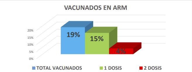 El 19% de los pacientes en terapia intensiva con respiración mecánica asistida recibieron 1 dosis de vacuna. el 4% recibieron las dos aplicaciones.