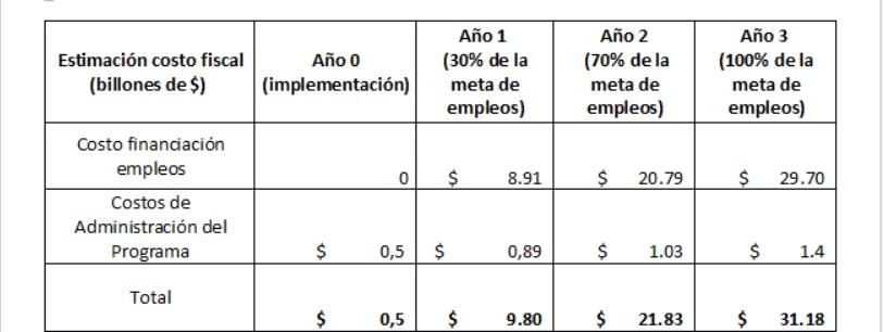 Costo fiscal del programa
