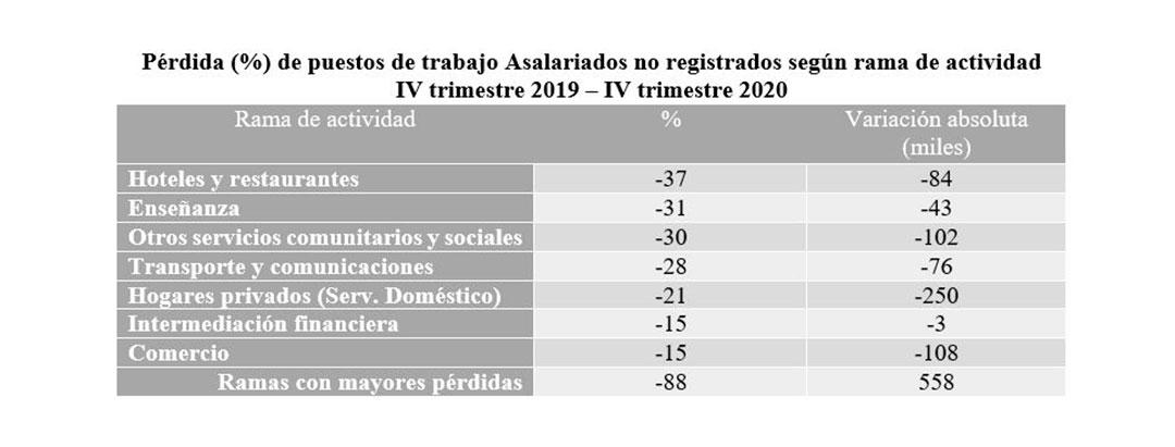 Fuente: Cuenta Generación de Ingresos e Insumo de Mano de Obra, INDEC
