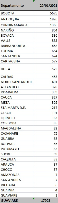 Discriminado de casos de contagio en Colombia por distritos y departamentos - 20 de enero de 2021 / (Ministerio de Salud y Protección Social).