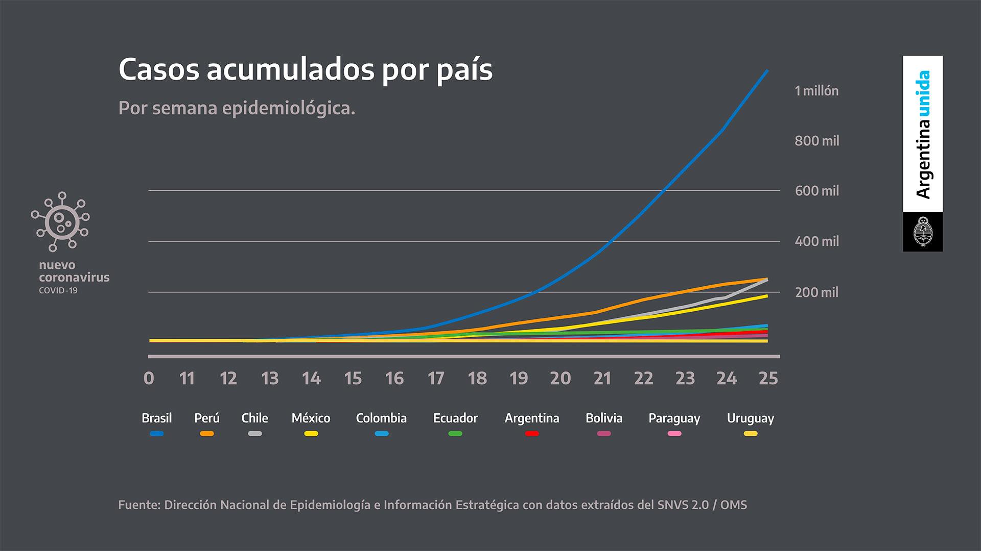 En azul se puede observar la aceleración de los contagios en Brasil, que ya superó el millón de casos positivos