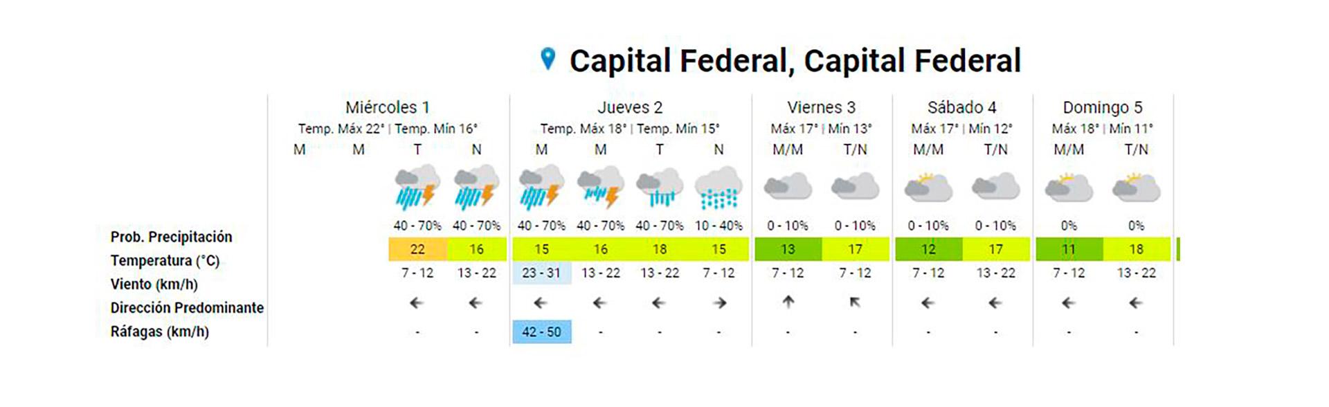 El pronóstico para lo que resta del día y para mañana en CABA