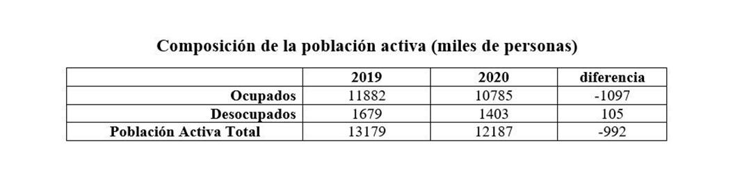 Fuente: EPH (28 aglomerados), Indec. NOTA: vale recordar al lector que aquí se trata de personas (no de puestos de trabajo) y los datos refieren sólo a los aglomerados relevados por la Encuesta, no a todo el país