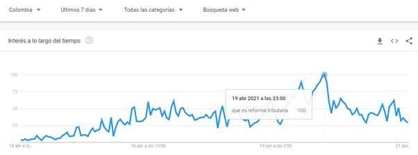 """Se disparan las búsquedas relacionadas con el término """"reforma tributaria"""" en Colombia. Foto: Google Colombia."""