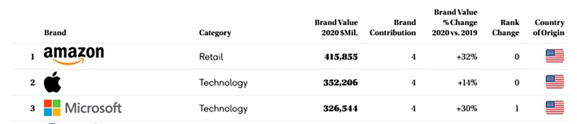 El ranking de marcas más valiosas no tiene automotrices en los principales lugares.