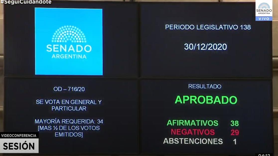 A las 4.12 de la madrugada el Senado de la Nación convirtió en ley la legalización del aborto
