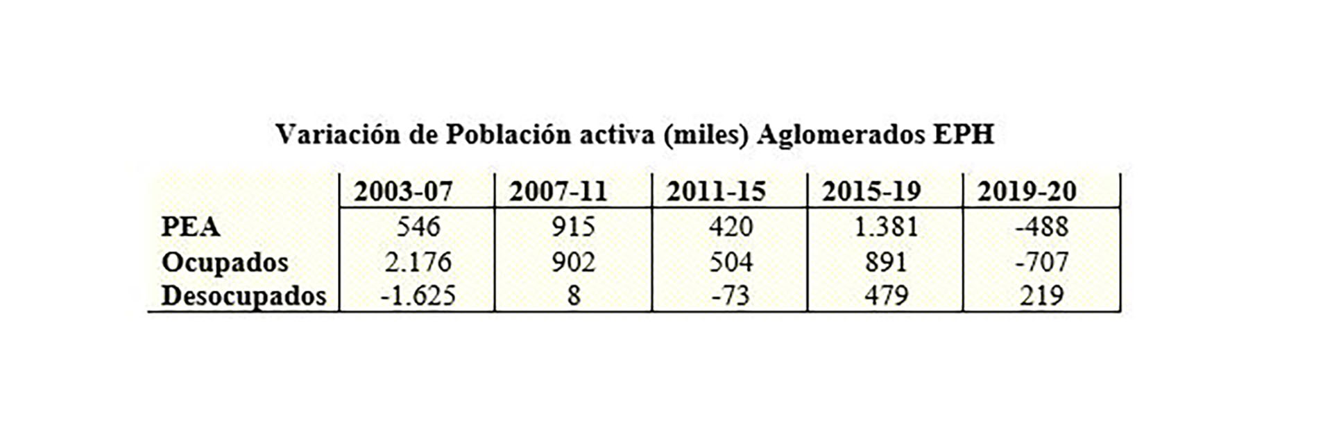 Fuente: Informes de prensa de la EPH. Notas: 2003: primer trimestre; 2015: tercer trimestre; resto: cuarto trimestre