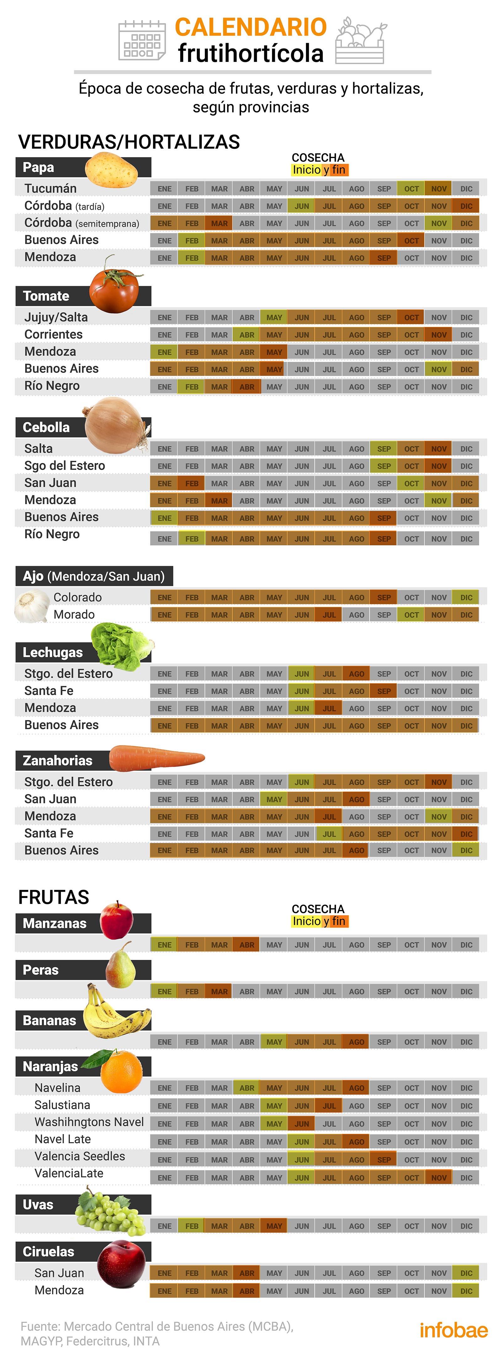 Cuando el precio de una fruta o verdura sube mucho, es cuestión de esperar un tiempo