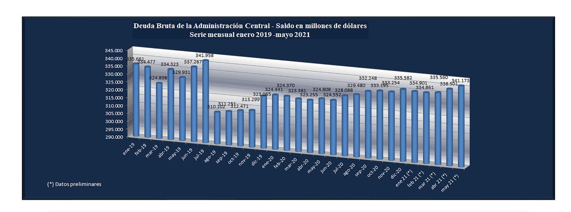 Fuente: Secretaría de Finanzas